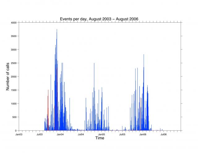 Soule fig: 3yr Histogram of Whale Vocalizations at Endeavour Vent Field