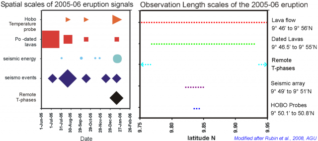 Size, Timing and Length scales of Submarine Eruption signatures