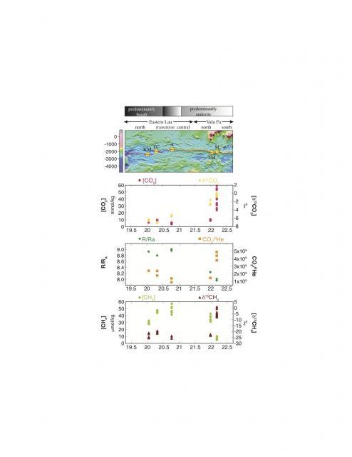 Proskurowski fig. Along axis vent volatile trends