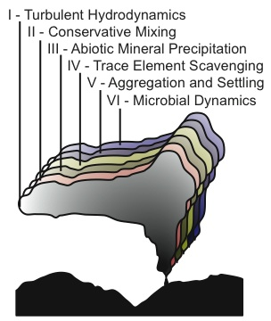 Breier Fig. Graphical depiction of 6 general processes now thought to be coupled and influencing hydrothermal plume chemistry.
